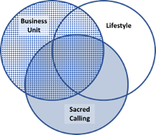venn diagram of farm businesses, lifestyles and sacred callings