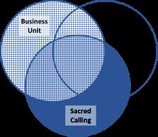 venn diagram of farm businesses, lifestyles and sacred callings